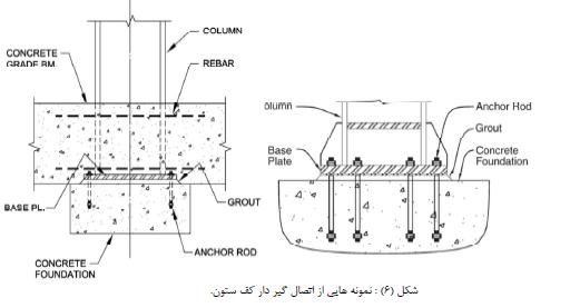 دستورالعمل الزامات تکمیلی طراحی سازه های فولادی