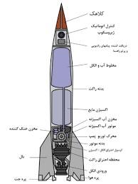 دانلود تحقیق نحوه عملکرد موشک های کروز